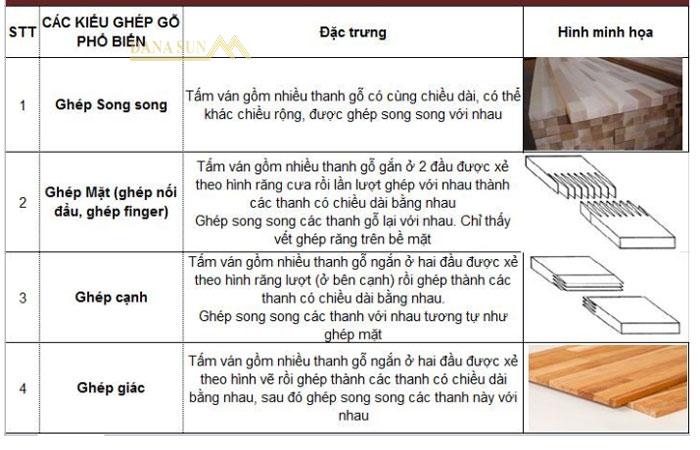 bang-thong-ke-chi-tiet-cac-kieu-ghep-go-pho-bien